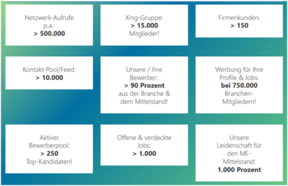 Netzwerkdaten Stellenmarkt-ME.de
